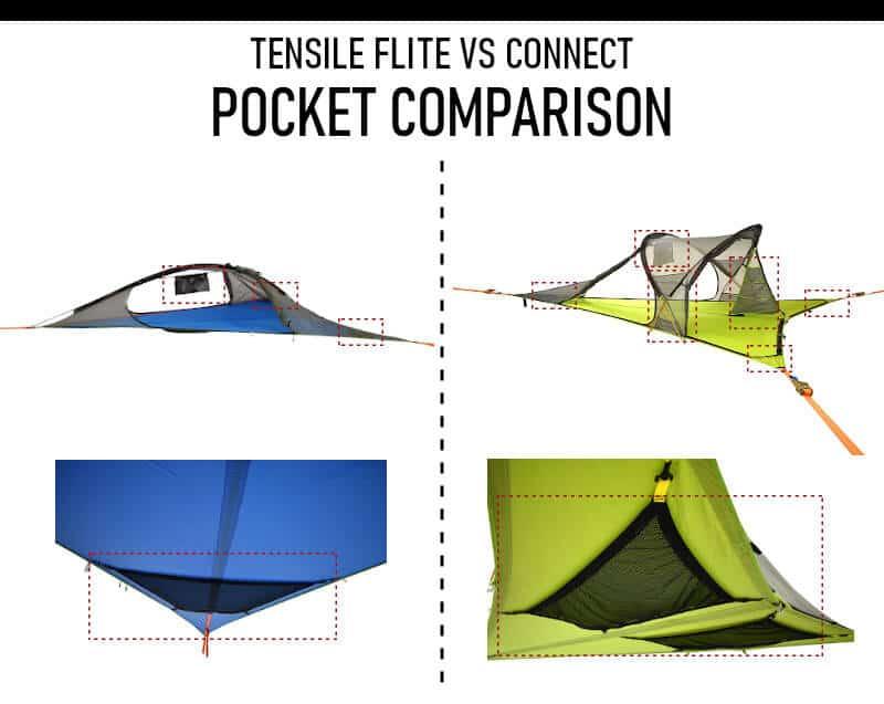 Tentsile Flite vs Connect pockets