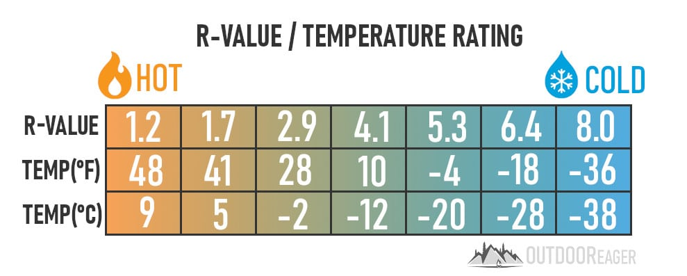 R-Value to Temperature for Sleeping Pads