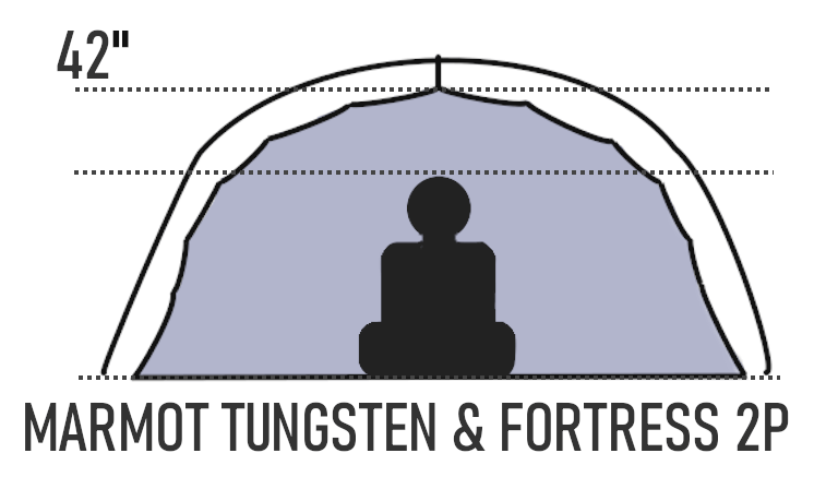 marmot tungsten vs fortress height